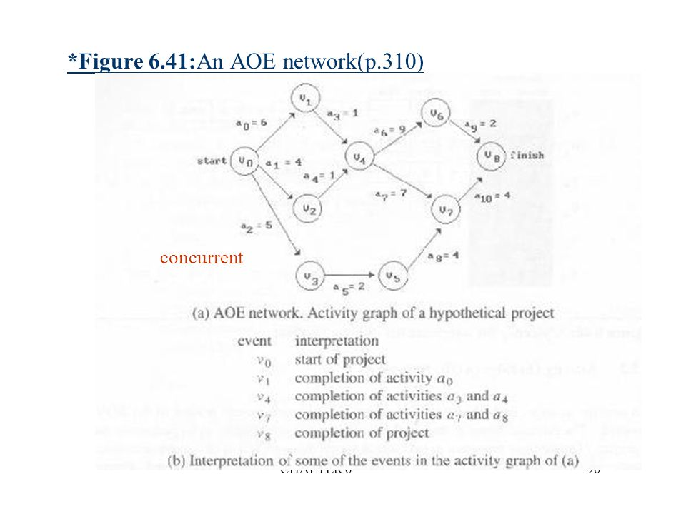 *Figure 6.41:An AOE network(p.310)
