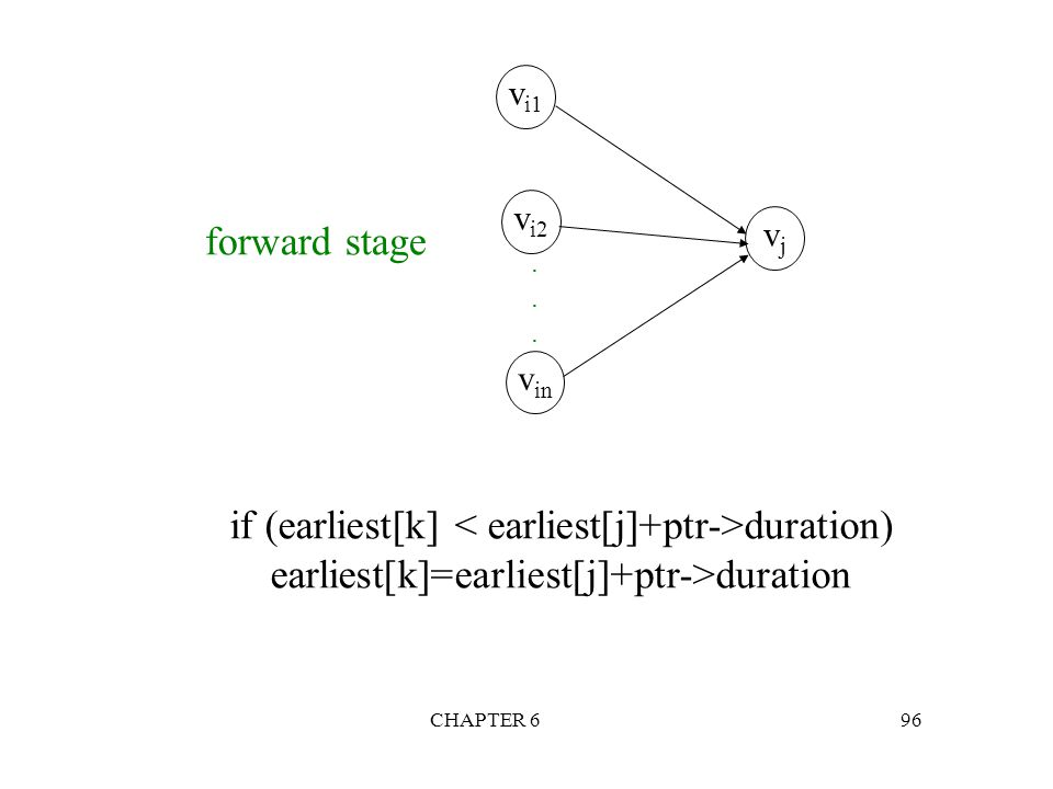 if (earliest[k] < earliest[j]+ptr->duration)