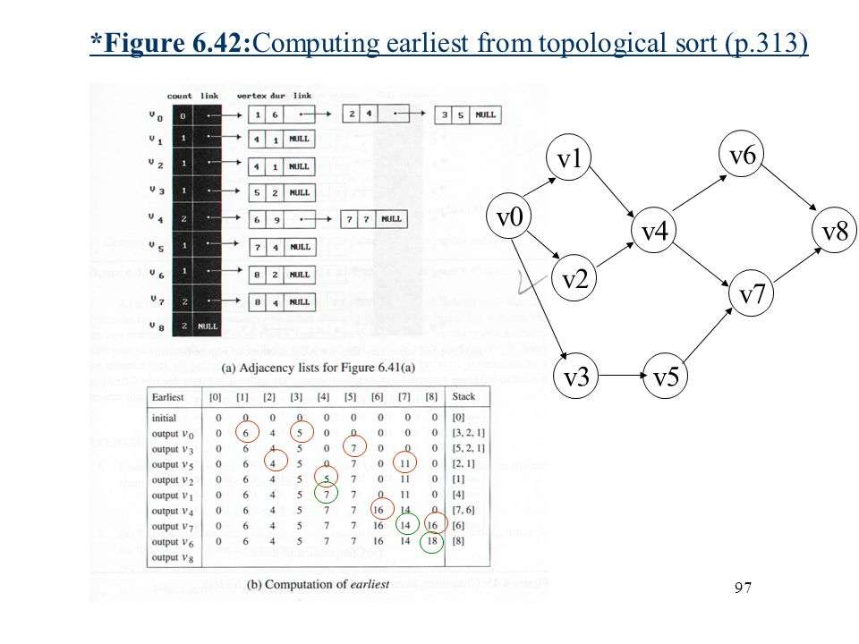 *Figure 6.42:Computing earliest from topological sort (p.313)