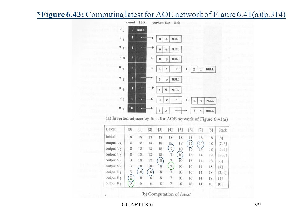 Figure 6. 43: Computing latest for AOE network of Figure 6. 41(a)(p