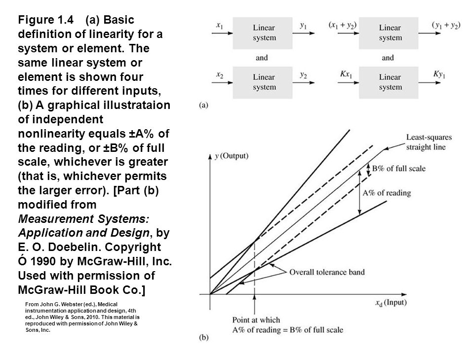 Figure 1. 4 (a) Basic definition of linearity for a system or element
