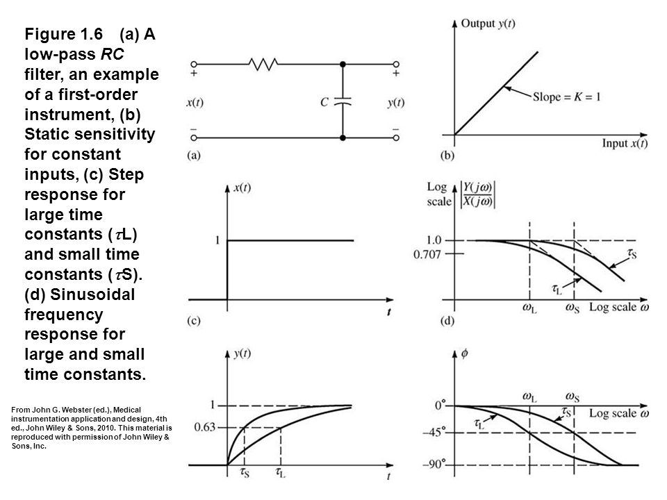 Figure 1.6 (a) A low-pass RC filter, an example of a first-order instrument, (b) Static sensitivity for constant inputs, (c) Step response for large time constants (tL) and small time constants (tS). (d) Sinusoidal frequency response for large and small time constants.