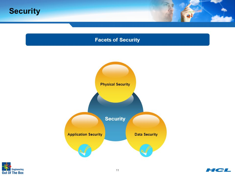 Security Facets of Security Security Physical Security