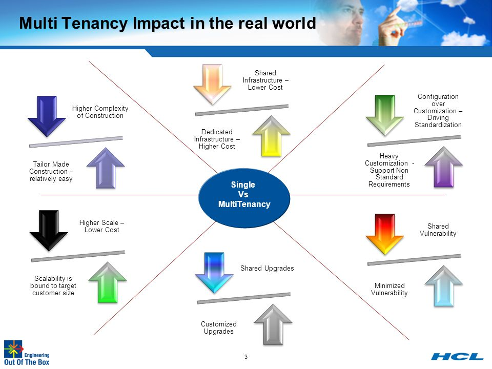 Multi Tenancy Impact in the real world