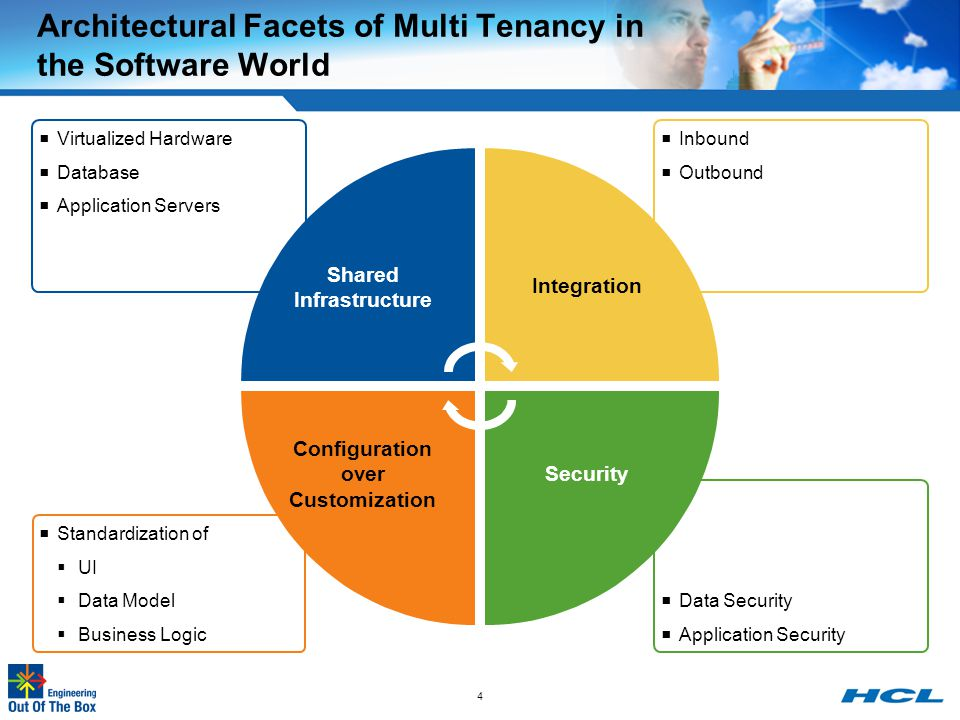 Architectural Facets of Multi Tenancy in the Software World