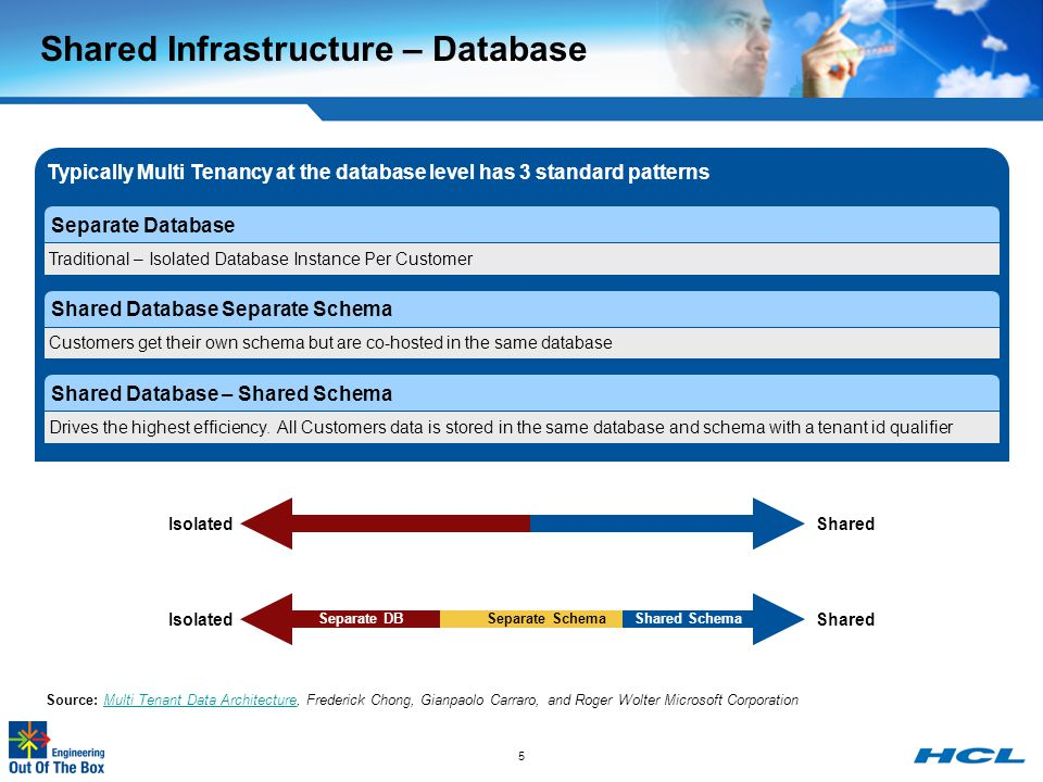 Shared Infrastructure – Database