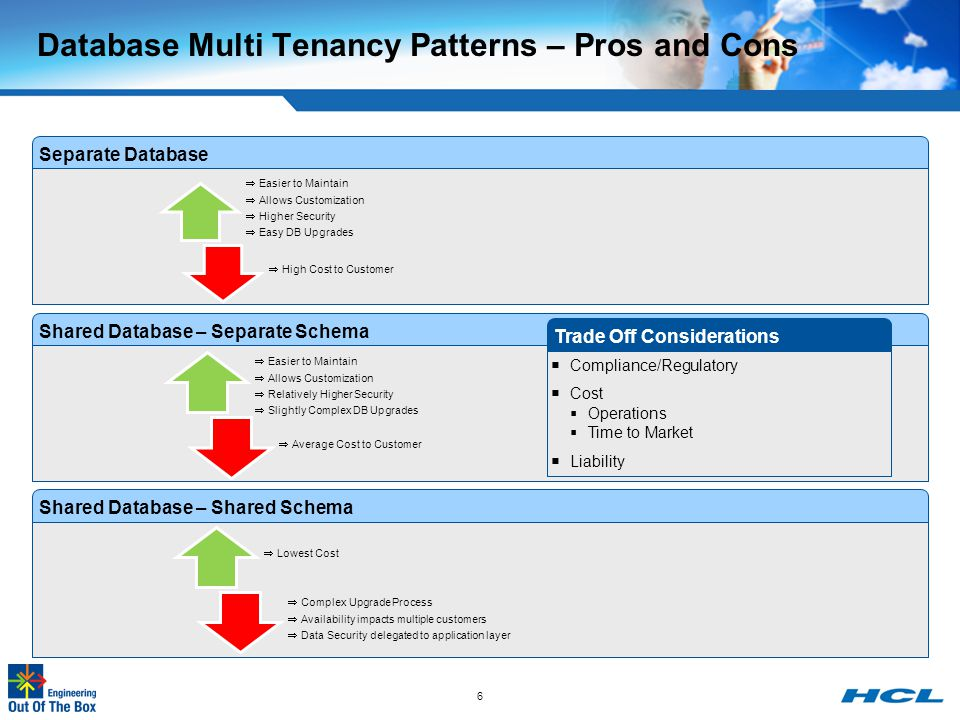Database Multi Tenancy Patterns – Pros and Cons