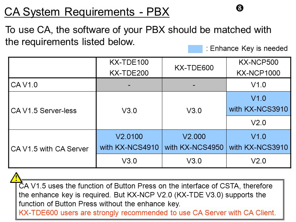 CA System Requirements - PBX