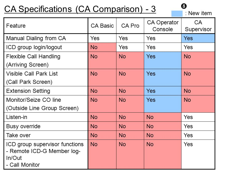 CA Specifications (CA Comparison) - 3