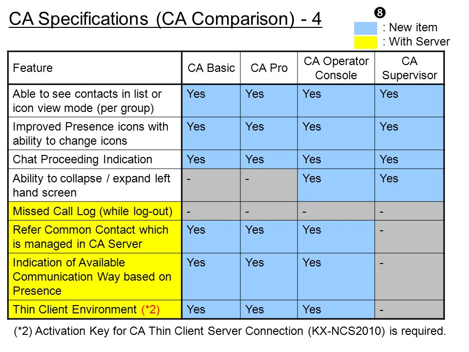 CA Specifications (CA Comparison) - 4