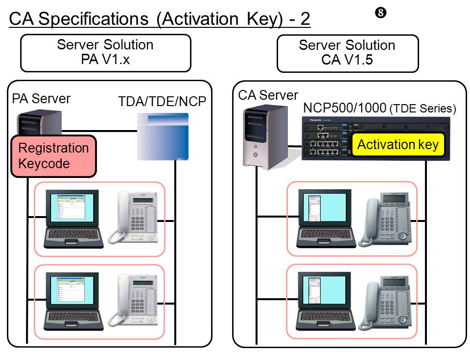 CA Specifications (Activation Key) - 2