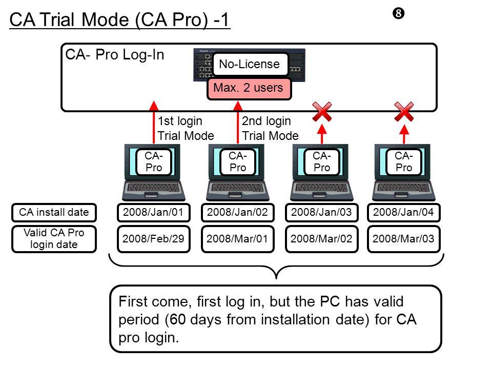 CA Trial Mode (CA Pro) -1 CA- Pro Log-In
