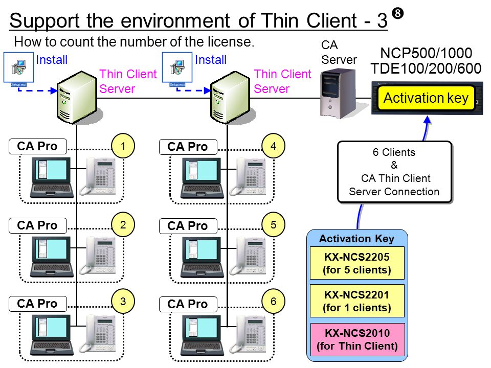 KX-NCS2010 (for Thin Client)