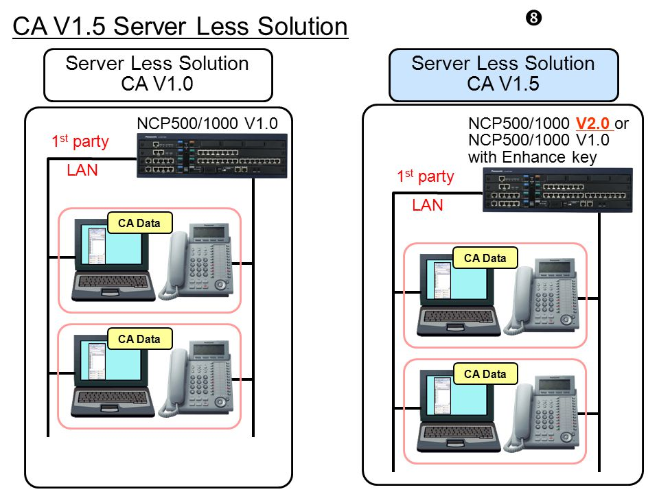 CA V1.5 Server Less Solution