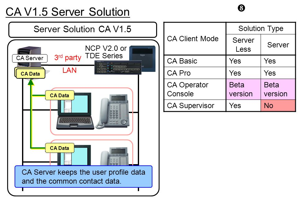 CA V1.5 Server Solution Server Solution CA V1.5 CA Client Mode