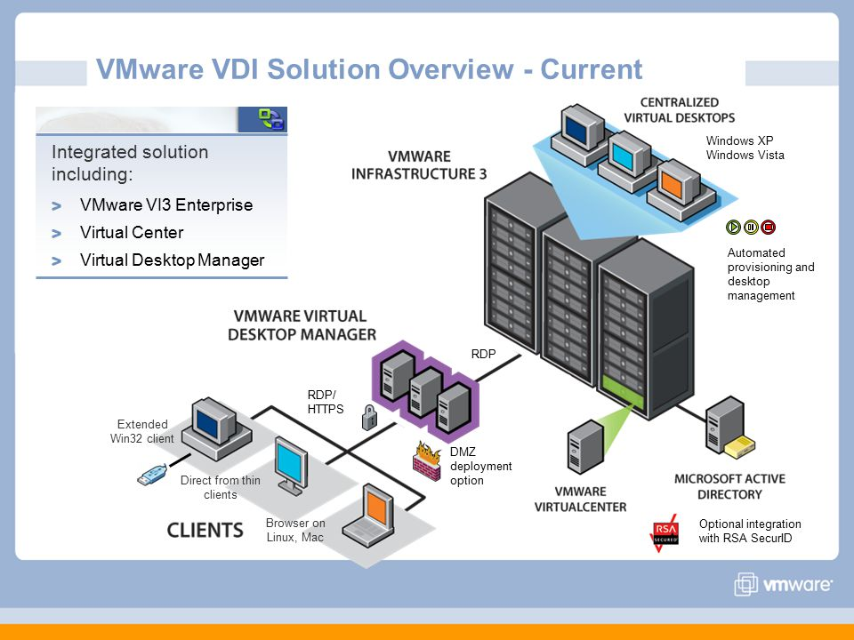 VMware VDI Solution Overview - Current