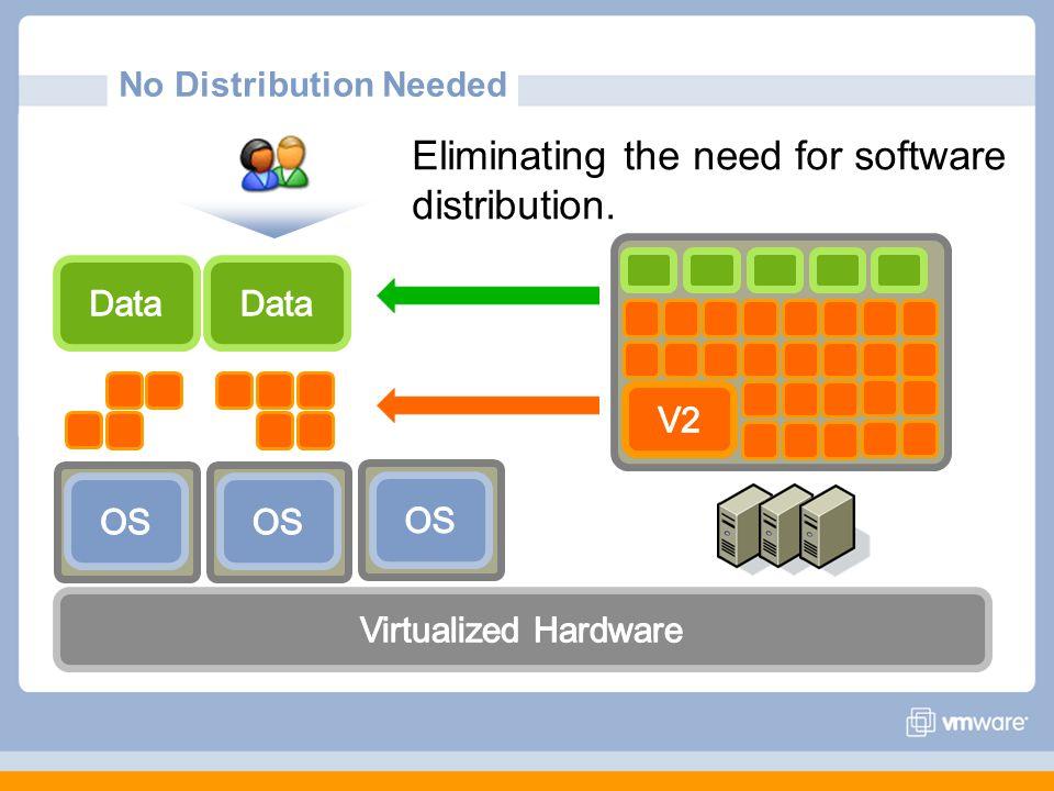 No Distribution Needed
