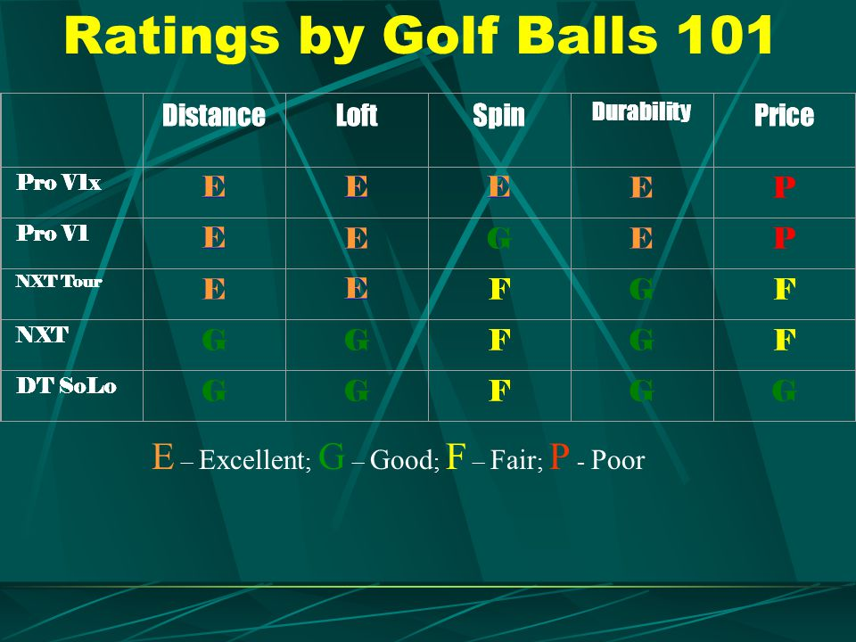 Ratings by Golf Balls 101 E – Excellent; G – Good; F – Fair; P - Poor