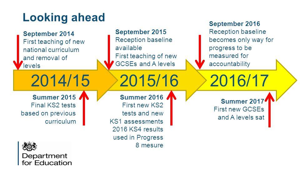 2016/17 2015/16 2014/15 Looking ahead September 2016