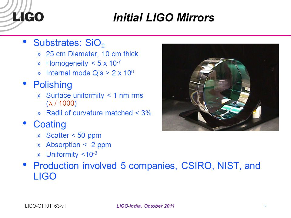 Initial LIGO Mirrors Substrates: SiO2 Polishing Coating