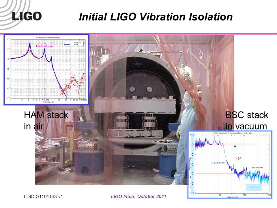 Initial LIGO Vibration Isolation
