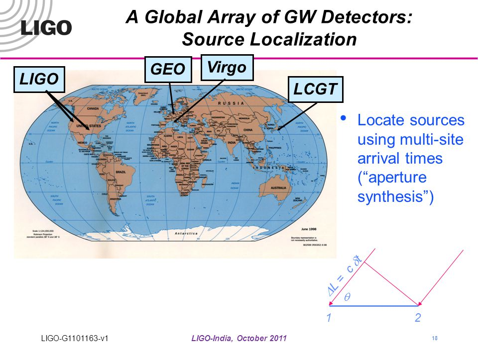 A Global Array of GW Detectors: Source Localization