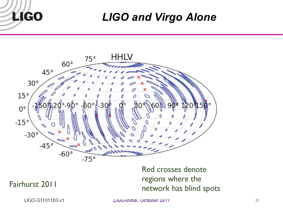 LIGO and Virgo Alone LIGO-G1101163-v1 LIGO-India, October 2011