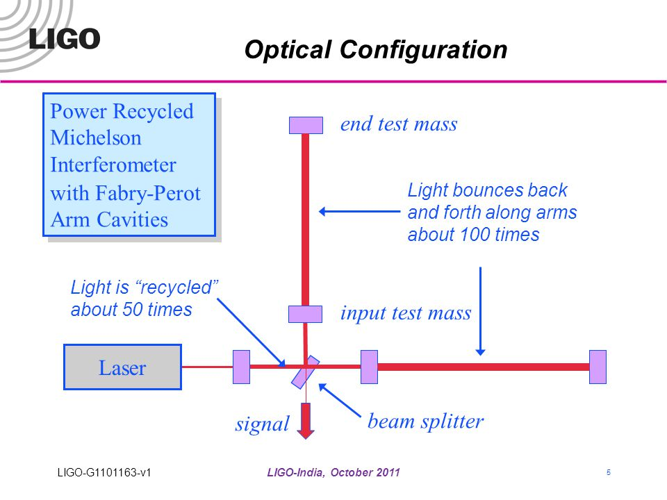 Optical Configuration