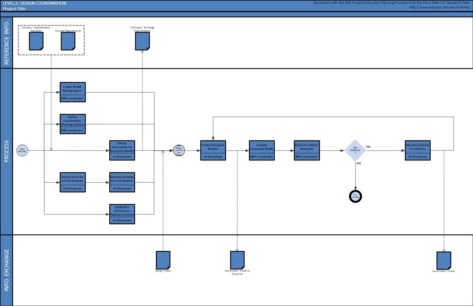 Design coordination BIM Coordinator Create Model Sharing System