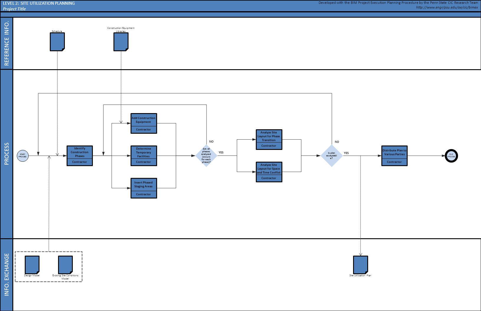 Site utilization planning