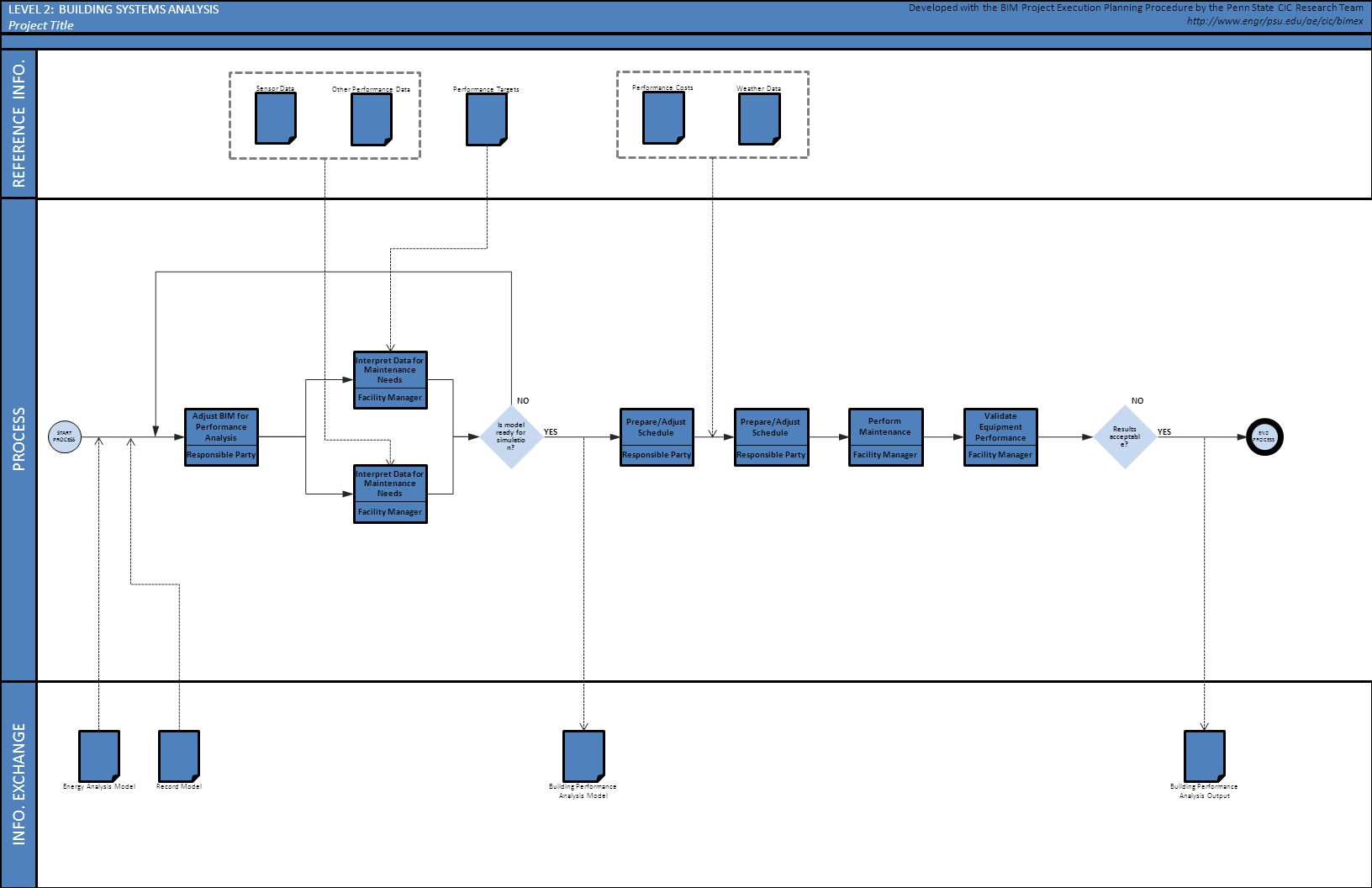 Building systems analysis