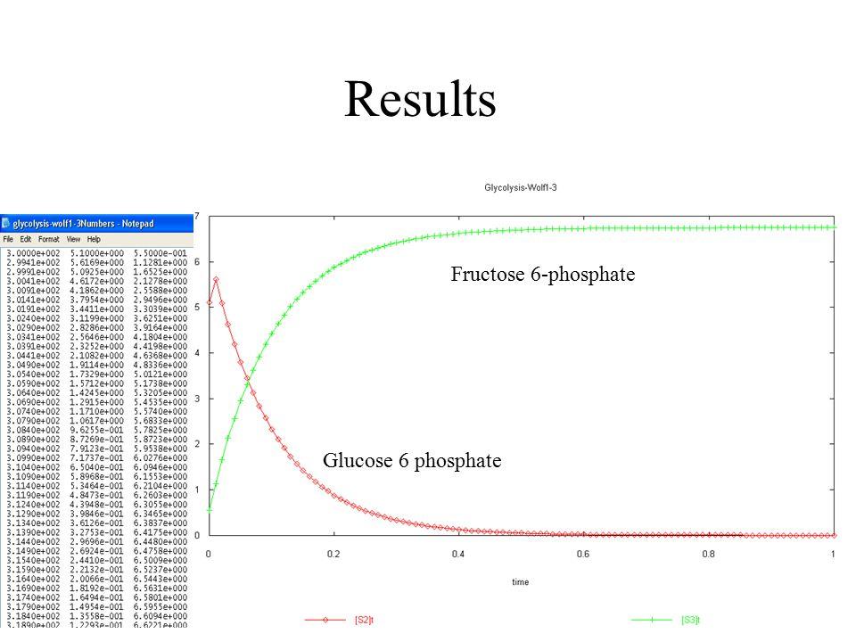 Results Fructose 6-phosphate Glucose 6 phosphate