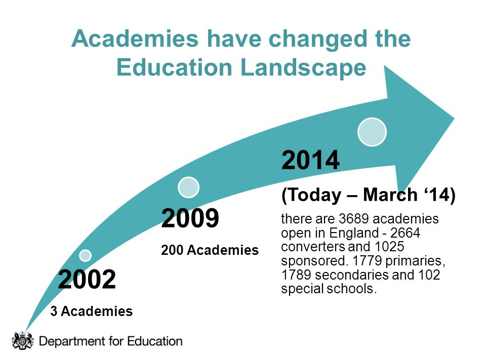 Academies have changed the Education Landscape