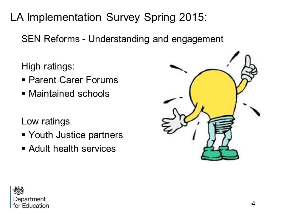 LA Implementation Survey Spring 2015: