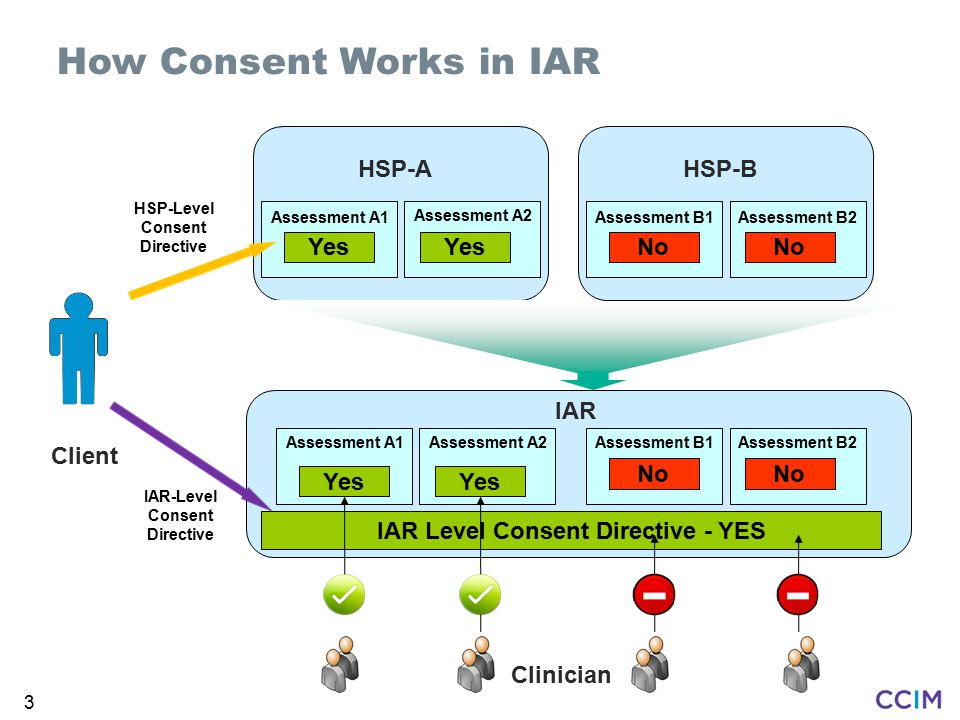 How Consent Works in IAR