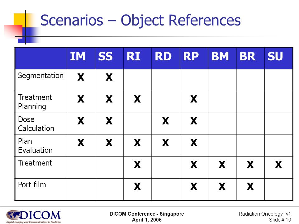 Scenarios – Object References