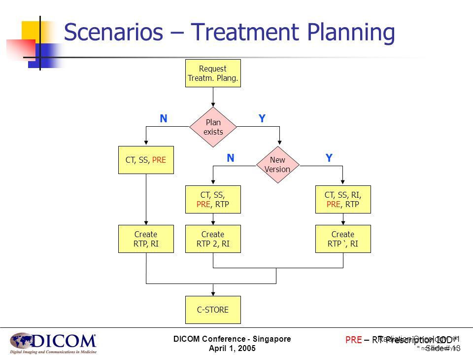 Scenarios – Treatment Planning