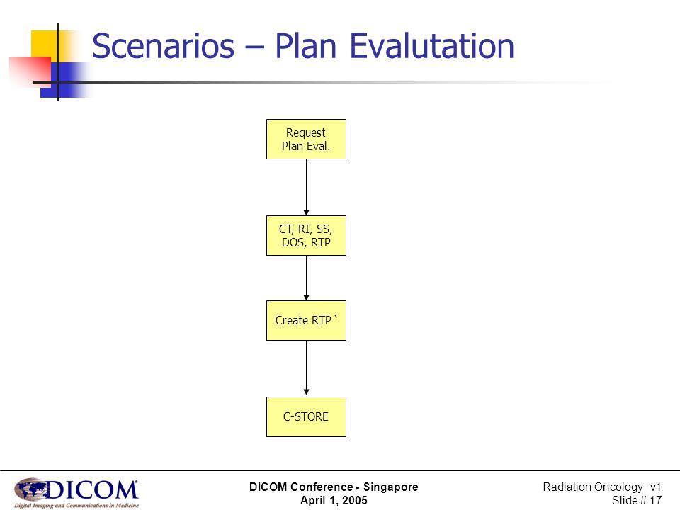 Scenarios – Plan Evalutation