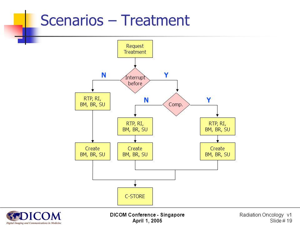 Scenarios – Treatment N Y N Y Request Treatment Interrupt before