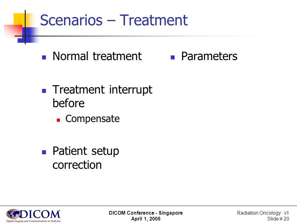 Scenarios – Treatment Normal treatment Treatment interrupt before