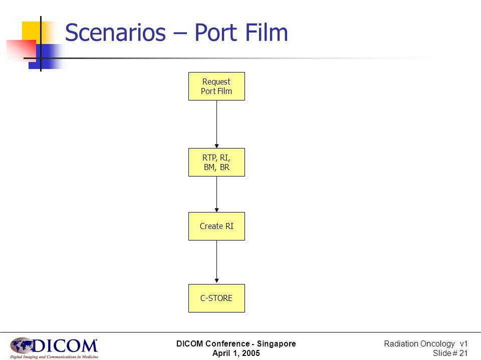 Scenarios – Port Film Request Port Film RTP, RI, BM, BR Create RI