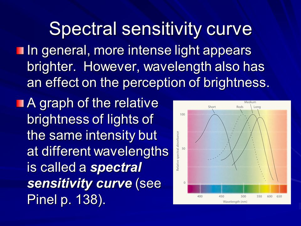 Spectral sensitivity curve