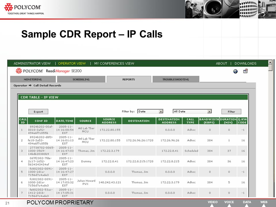 Sample CDR Report – IP Calls