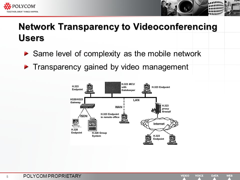Network Transparency to Videoconferencing Users