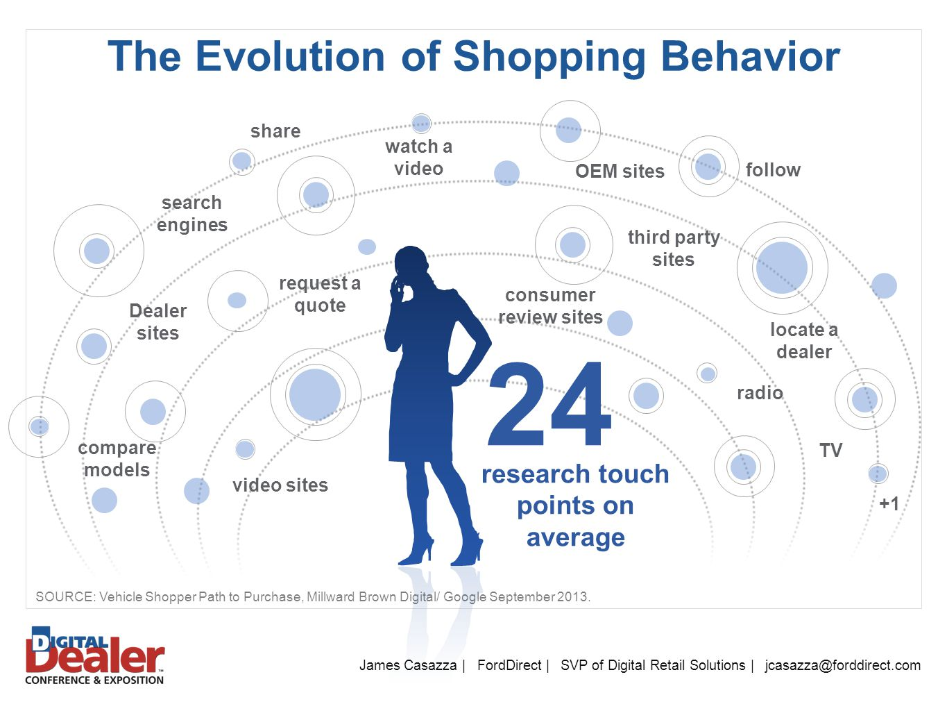 Shopping behavior of max retail
