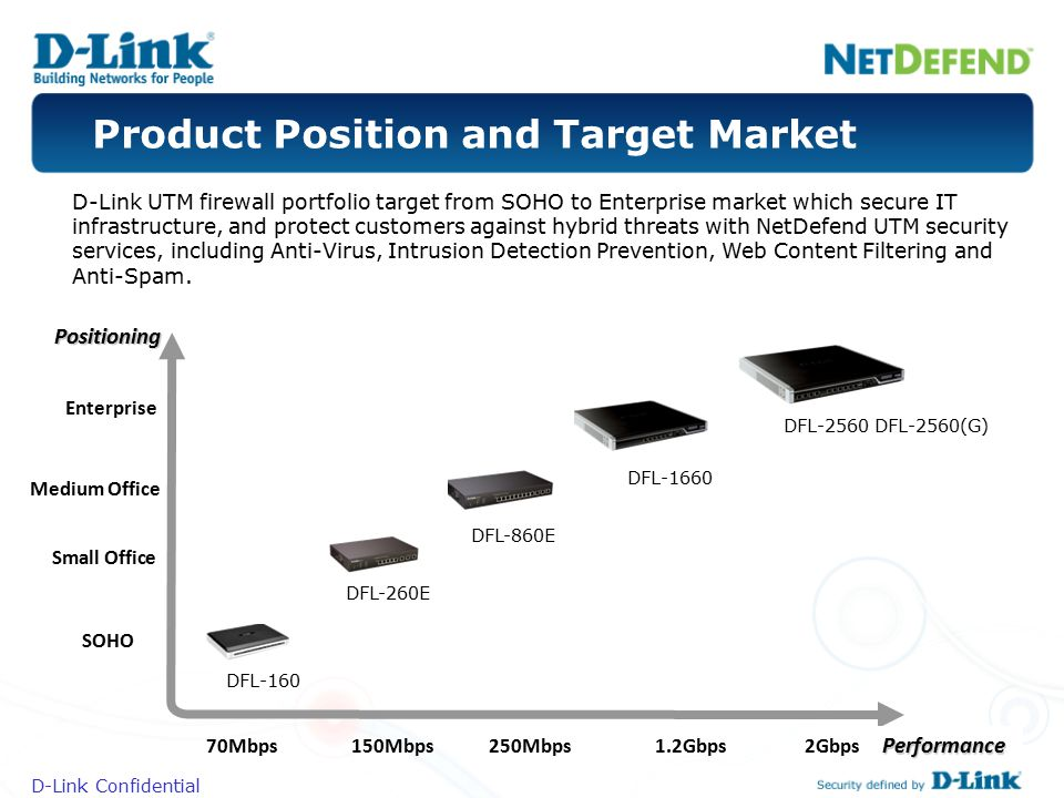 Product Position and Target Market