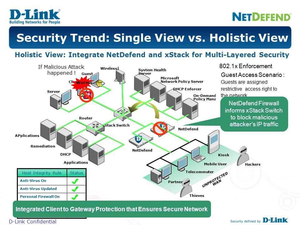 Security Trend: Single View vs. Holistic View