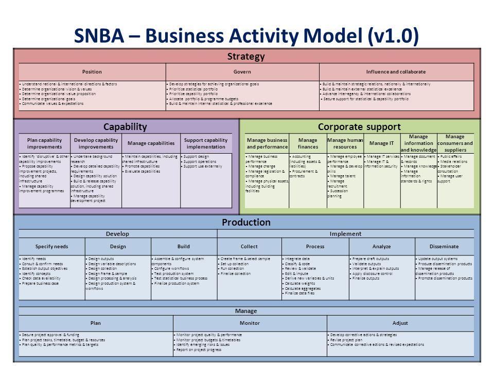 SNBA – Business Activity Model (v1.0)