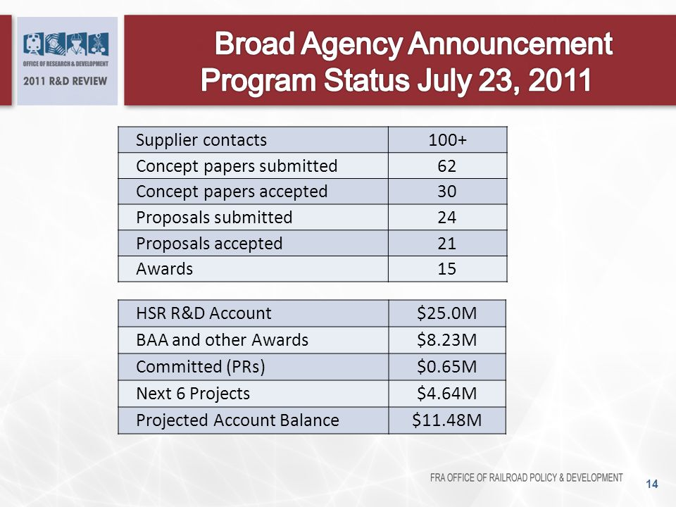Broad Agency Announcement Program Status July 23, 2011