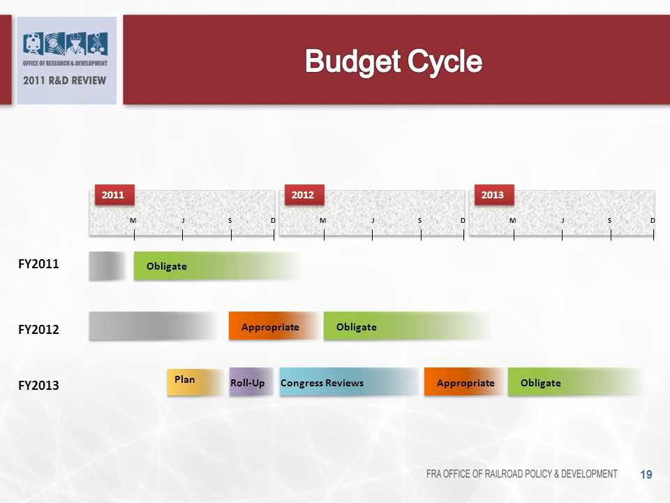 Budget Cycle FY2011 FY2012 FY2013 2011 2012 2013 Obligate Appropriate